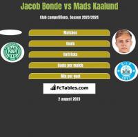 Jacob Bonde vs Mads Kaalund h2h player stats