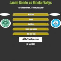 Jacob Bonde vs Nicolai Vallys h2h player stats