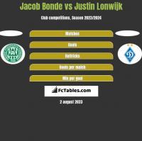 Jacob Bonde vs Justin Lonwijk h2h player stats