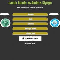 Jacob Bonde vs Anders Klynge h2h player stats