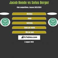 Jacob Bonde vs Sofus Berger h2h player stats