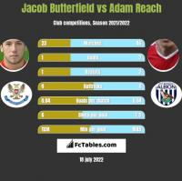Jacob Butterfield vs Adam Reach h2h player stats