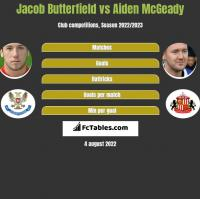 Jacob Butterfield vs Aiden McGeady h2h player stats