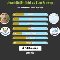 Jacob Butterfield vs Alan Browne h2h player stats