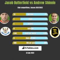 Jacob Butterfield vs Andrew Shinnie h2h player stats