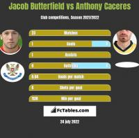 Jacob Butterfield vs Anthony Caceres h2h player stats