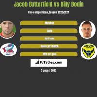 Jacob Butterfield vs Billy Bodin h2h player stats