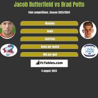 Jacob Butterfield vs Brad Potts h2h player stats