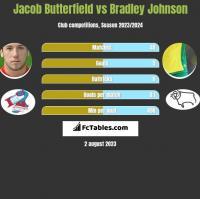 Jacob Butterfield vs Bradley Johnson h2h player stats