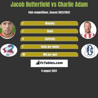 Jacob Butterfield vs Charlie Adam h2h player stats