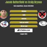 Jacob Butterfield vs Craig Bryson h2h player stats