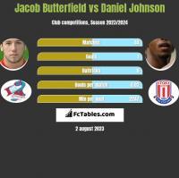 Jacob Butterfield vs Daniel Johnson h2h player stats