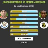 Jacob Butterfield vs Florian Jozefzoon h2h player stats