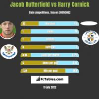 Jacob Butterfield vs Harry Cornick h2h player stats