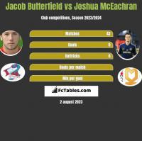 Jacob Butterfield vs Joshua McEachran h2h player stats