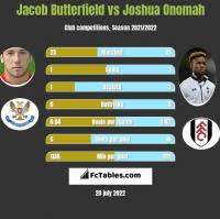 Jacob Butterfield vs Joshua Onomah h2h player stats