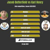 Jacob Butterfield vs Karl Henry h2h player stats