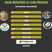 Jacob Butterfield vs Lewis Macleod h2h player stats