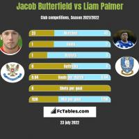 Jacob Butterfield vs Liam Palmer h2h player stats