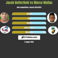 Jacob Butterfield vs Marco Matias h2h player stats