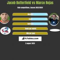 Jacob Butterfield vs Marco Rojas h2h player stats