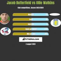 Jacob Butterfield vs Ollie Watkins h2h player stats