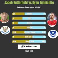 Jacob Butterfield vs Ryan Tunnicliffe h2h player stats