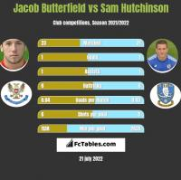Jacob Butterfield vs Sam Hutchinson h2h player stats