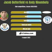 Jacob Butterfield vs Andy Rinomhota h2h player stats