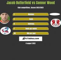 Jacob Butterfield vs Connor Wood h2h player stats