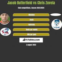 Jacob Butterfield vs Chris Zuvela h2h player stats