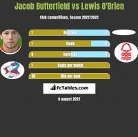 Jacob Butterfield vs Lewis O'Brien h2h player stats