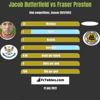Jacob Butterfield vs Fraser Preston h2h player stats
