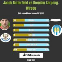 Jacob Butterfield vs Brendan Sarpeng-Wiredu h2h player stats