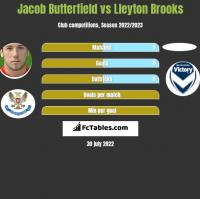 Jacob Butterfield vs Lleyton Brooks h2h player stats