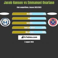 Jacob Hanson vs Emmanuel Onariase h2h player stats