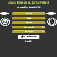 Jacob Hanson vs Jamal Fyfield h2h player stats