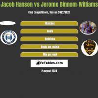 Jacob Hanson vs Jerome Binnom-Williams h2h player stats