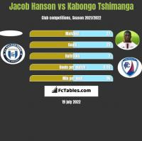 Jacob Hanson vs Kabongo Tshimanga h2h player stats