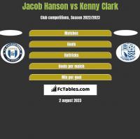 Jacob Hanson vs Kenny Clark h2h player stats