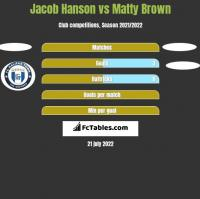 Jacob Hanson vs Matty Brown h2h player stats