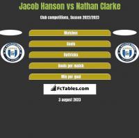 Jacob Hanson vs Nathan Clarke h2h player stats