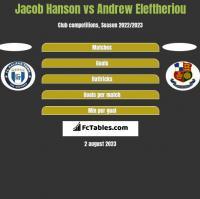 Jacob Hanson vs Andrew Eleftheriou h2h player stats