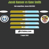 Jacob Hanson vs Kane Smith h2h player stats