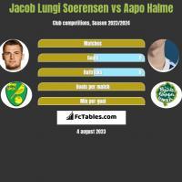 Jacob Lungi Soerensen vs Aapo Halme h2h player stats