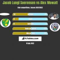 Jacob Lungi Soerensen vs Alex Mowatt h2h player stats