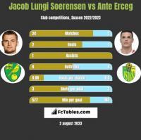 Jacob Lungi Soerensen vs Ante Erceg h2h player stats