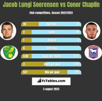 Jacob Lungi Soerensen vs Conor Chaplin h2h player stats