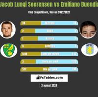 Jacob Lungi Soerensen vs Emiliano Buendia h2h player stats