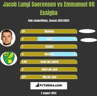 Jacob Lungi Soerensen vs Emmanuel Oti Essigba h2h player stats